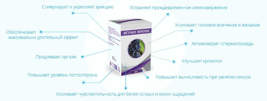 инфографика со способом действи препарата